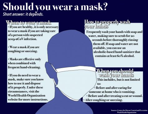 Should you wear a mask?
